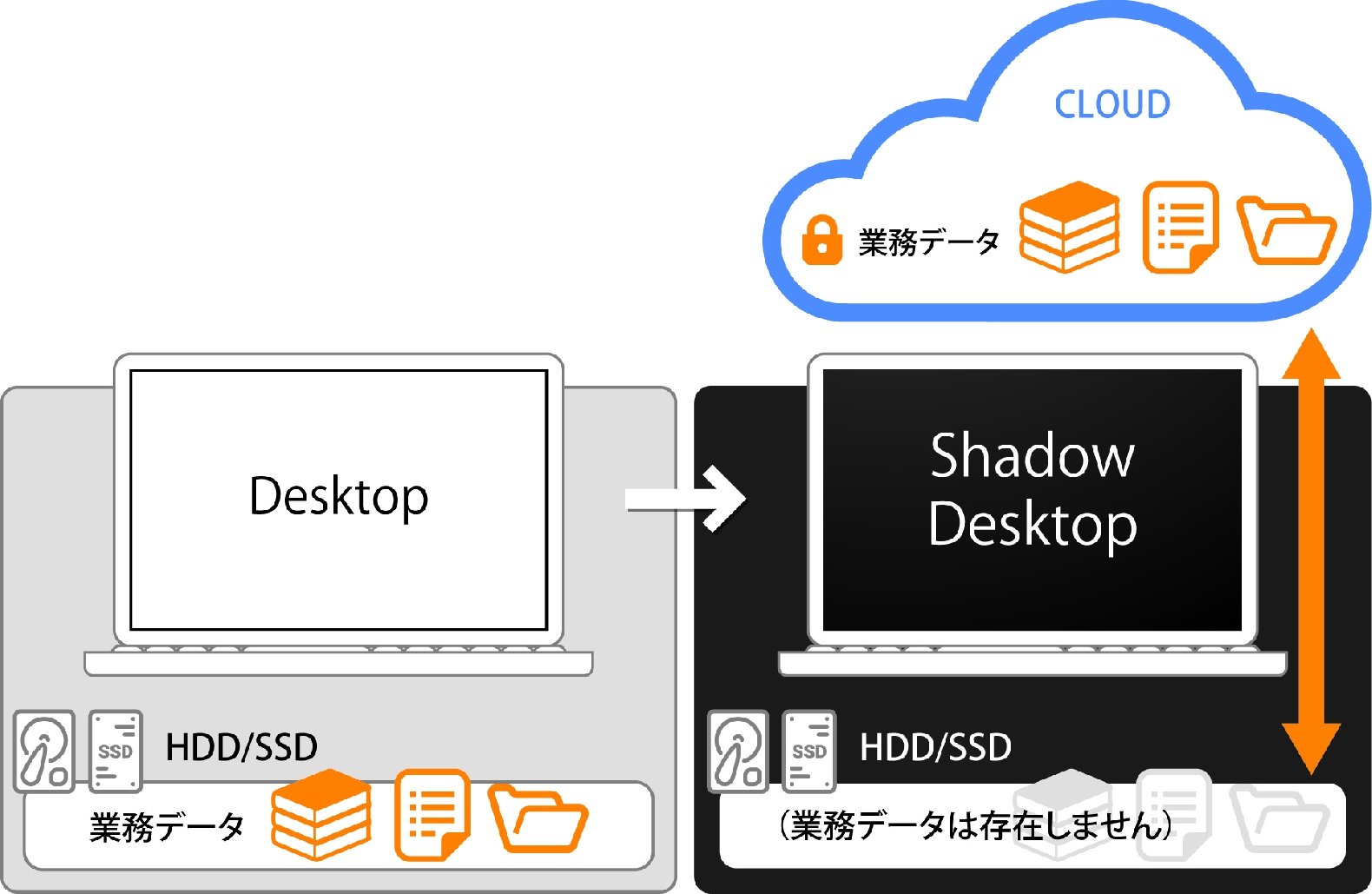 ShadowDesktop